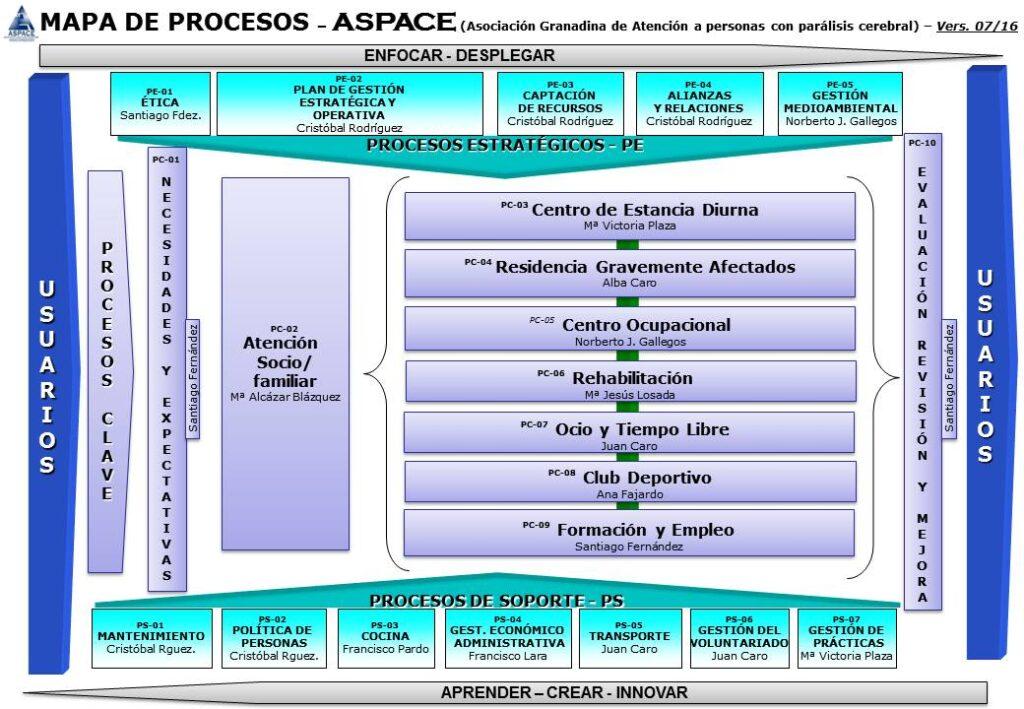 ENERO_16_MAPA DE PROCESOS ASPACE GRANADA